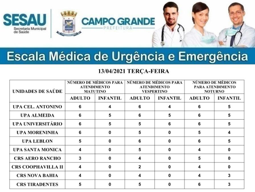 CONFIRA A ESCALA MÉDICA DE PLANTÃO NAS UPAS E CRSS NESTA QUARTA-FEIRA (14/04/2021)